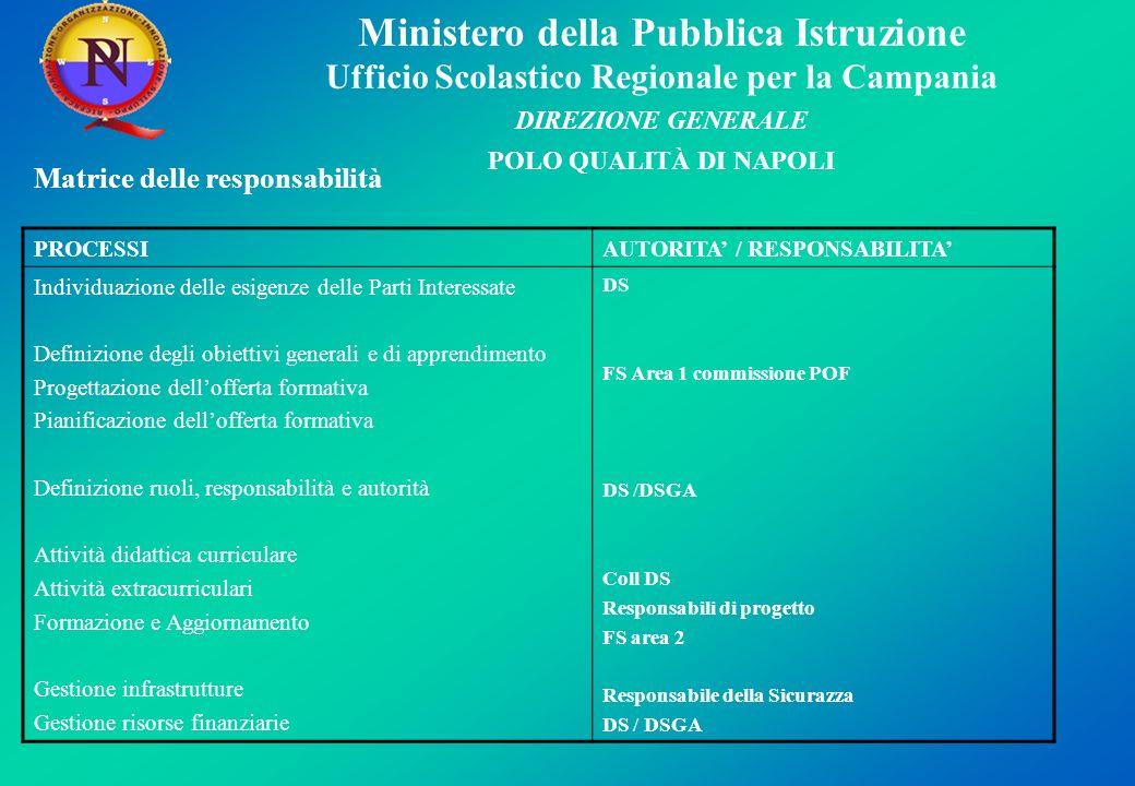 Ministero della Pubblica Istruzione Ufficio Scolastico Regionale per la Campania DIREZIONE GENERALE POLO QUALITÀ DI NAPOLI PROCESSIAUTORITA / RESPONSA