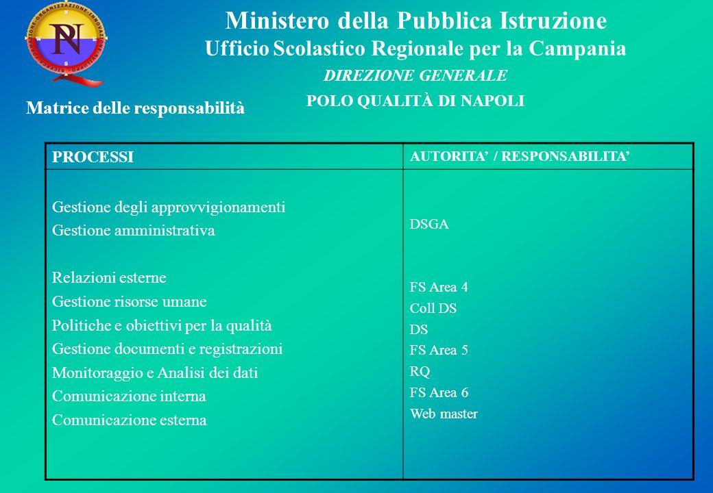 Ministero della Pubblica Istruzione Ufficio Scolastico Regionale per la Campania DIREZIONE GENERALE POLO QUALITÀ DI NAPOLI Matrice delle responsabilit