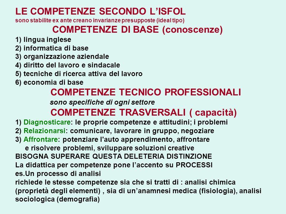 LE COMPETENZE SECONDO LISFOL sono stabilite ex ante creano invarianze presupposte (ideal tipo) COMPETENZE DI BASE (conoscenze) 1) lingua inglese 2) in