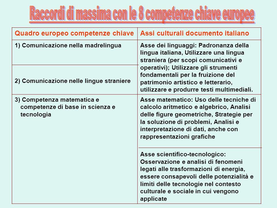 Quadro europeo competenze chiaveAssi culturali documento italiano 1) Comunicazione nella madrelingua 2) Comunicazione nelle lingue straniere Asse dei