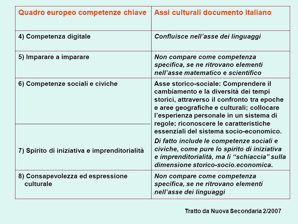 Quadro europeo competenze chiaveAssi culturali documento italiano 4) Competenza digitaleConfluisce nellasse dei linguaggi 5) Imparare a imparareNon co