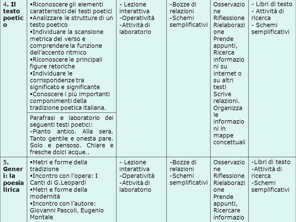 4. Il testo poetic o Riconoscere gli elementi caratteristici dei testi poetici Analizzare le strutture di un testo poetico Individuare la scansione me