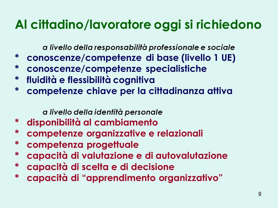 9 Al cittadino/lavoratore oggi si richiedono a livello della responsabilità professionale e sociale * conoscenze/competenze di base (livello 1 UE) * c