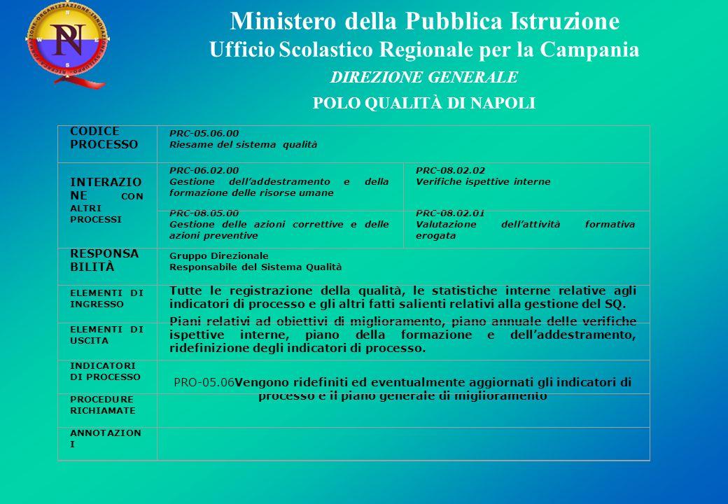 Ministero della Pubblica Istruzione Ufficio Scolastico Regionale per la Campania DIREZIONE GENERALE POLO QUALITÀ DI NAPOLI CODICE PROCESSO PRC-05.06.0