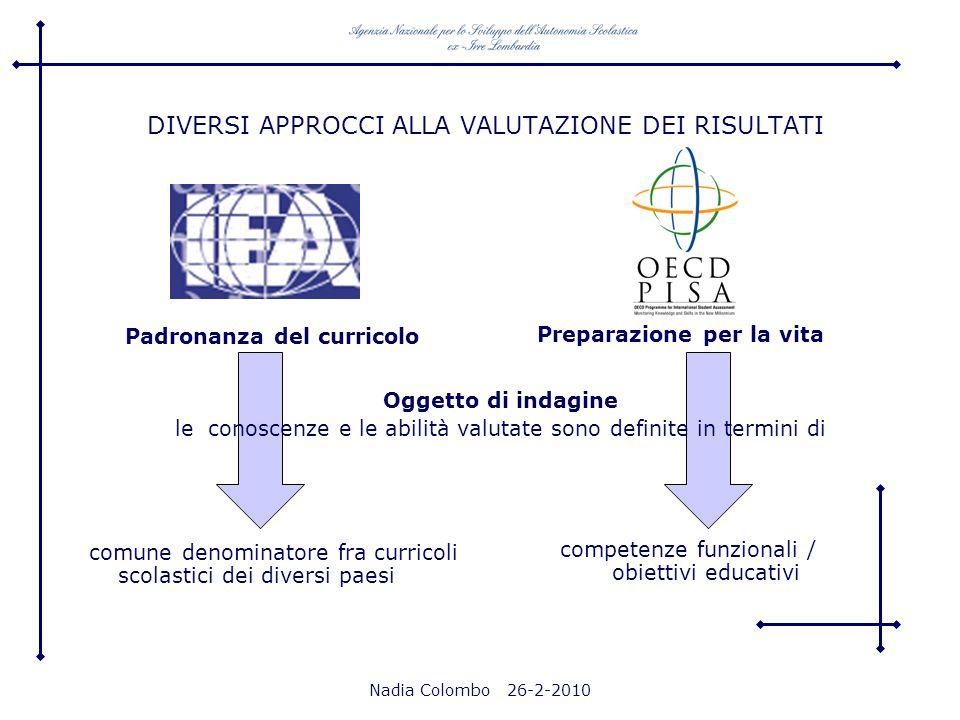 Nadia Colombo 26-2-2010 DIVERSI APPROCCI ALLA VALUTAZIONE DEI RISULTATI Padronanza del curricolo Preparazione per la vita Oggetto di indagine le conos