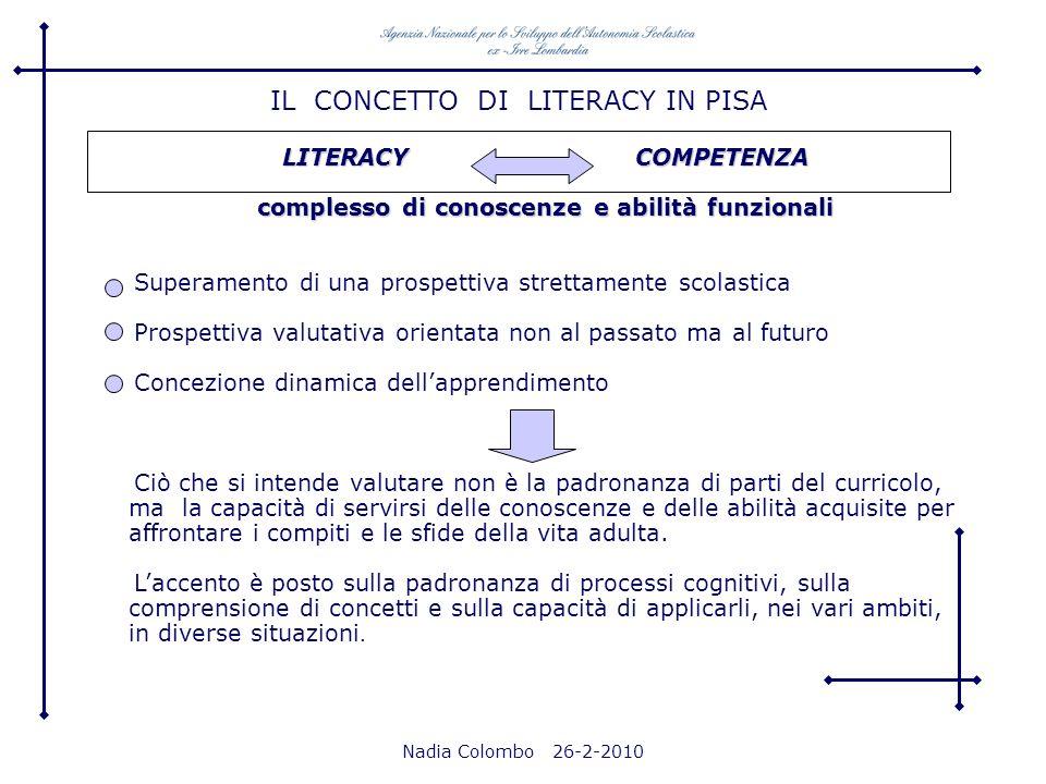 Nadia Colombo 26-2-2010 LITERACY COMPETENZA complesso di conoscenze e abilità funzionali Superamento di una prospettiva strettamente scolastica Prospe