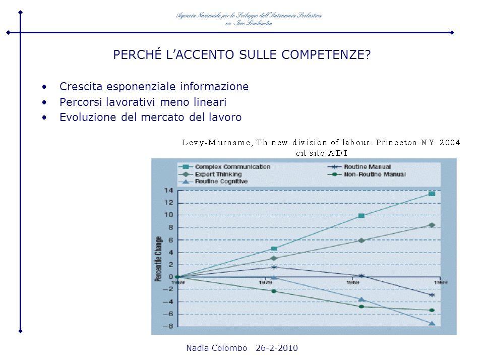 Nadia Colombo 26-2-2010 PERCHÉ LACCENTO SULLE COMPETENZE? Crescita esponenziale informazione Percorsi lavorativi meno lineari Evoluzione del mercato d