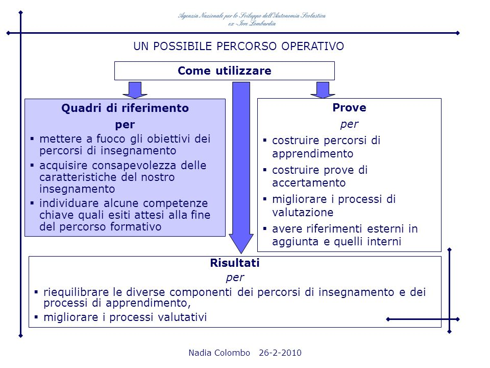 UN POSSIBILE PERCORSO OPERATIVO Come utilizzare Quadri di riferimento per mettere a fuoco gli obiettivi dei percorsi di insegnamento acquisire consape