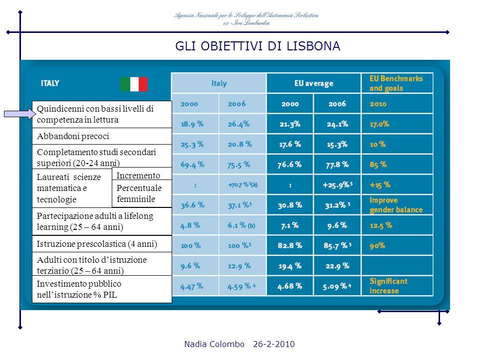 Nadia Colombo 26-2-2010 PROGRESSI VERSO LISBONA: RAPPORTO 2009 Benchmark 2020 Percentuale di quindicenni con scarse abilità in lettura, matematica e scienze: inferiore al 15% Italia*: PISA 2006 11,4% degli studenti sotto il livello 1 (media OCSE 7,4); 15,0% degli studenti si colloca al livello 1 (media OCSE 12,7); 24,5% degli studenti si colloca al livello 2 (media OCSE 22,7) Dispersione scolastica: inferiore al 10% Completamento dei studi terziari: almeno 40 % adulti di età compresa tra 30 e 34 anni Aumento della partecipazione ad iniziative di apprendimento permanente: almeno 15% della popolazione adulta in età lavorativa 25/64 anni Istruzione prescolastica per bambini di età compresa tra 4 anni e linizio della scuola: 95% *Fra il 2000 e il 2003 lItalia è scesa nella scala complessiva di lettura di 12 punti, fra il 2003 e il 2006 la discesa continua, passando da 476 a 469; nel complesso, rispetto a PISA 2000, la discesa è dunque di 19 punti.