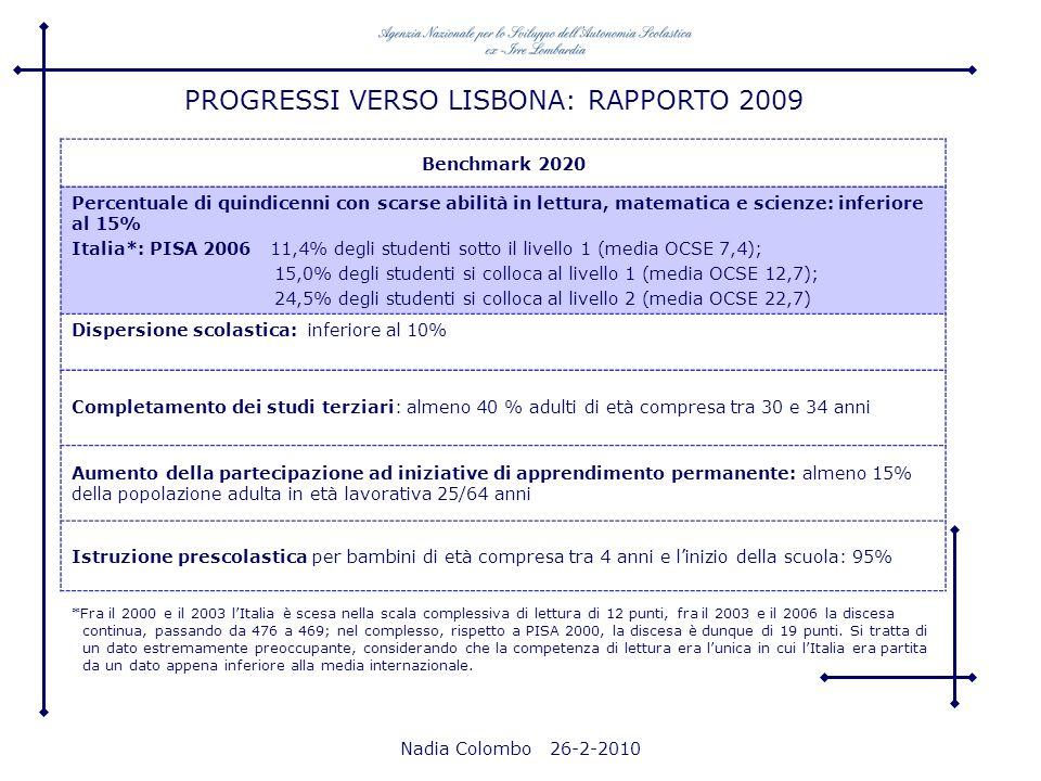 Nadia Colombo 26-2-2010 PROGRESSI VERSO LISBONA: RAPPORTO 2009 Benchmark 2020 Percentuale di quindicenni con scarse abilità in lettura, matematica e s