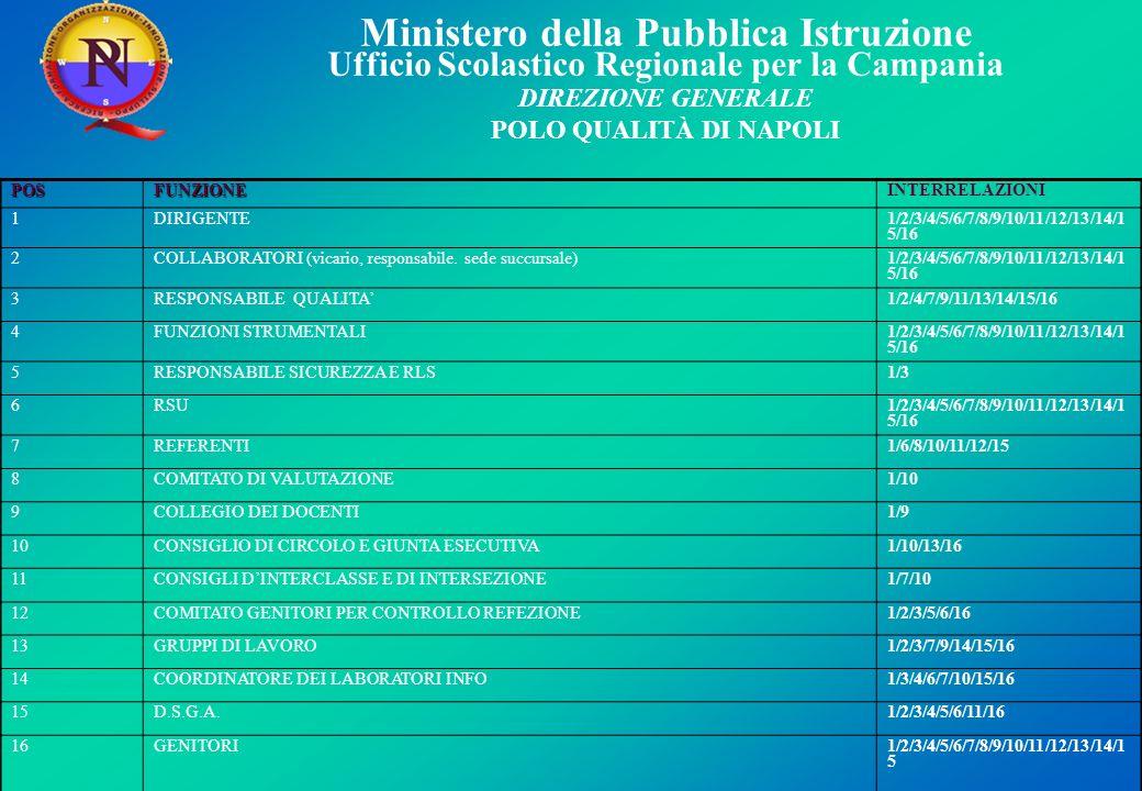 Ministero della Pubblica Istruzione Ufficio Scolastico Regionale per la Campania DIREZIONE GENERALE POLO QUALITÀ DI NAPOLI POSFUNZIONEINTERRELAZIONI 1