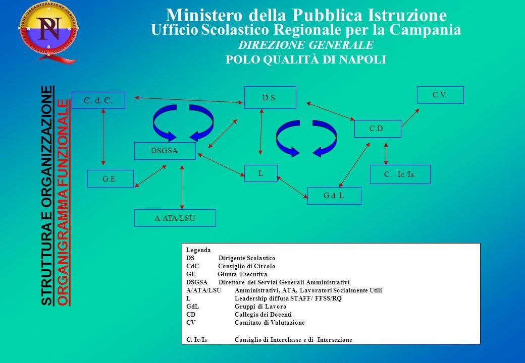 Ministero della Pubblica Istruzione Ufficio Scolastico Regionale per la Campania DIREZIONE GENERALE POLO QUALITÀ DI NAPOLI STRUTTURA E ORGANIZZAZIONE