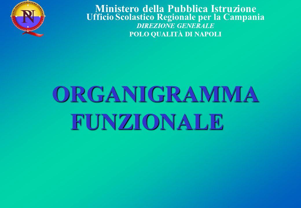 Ministero della Pubblica Istruzione Ufficio Scolastico Regionale per la Campania DIREZIONE GENERALE POLO QUALITÀ DI NAPOLI ORGANIGRAMMA FUNZIONALE