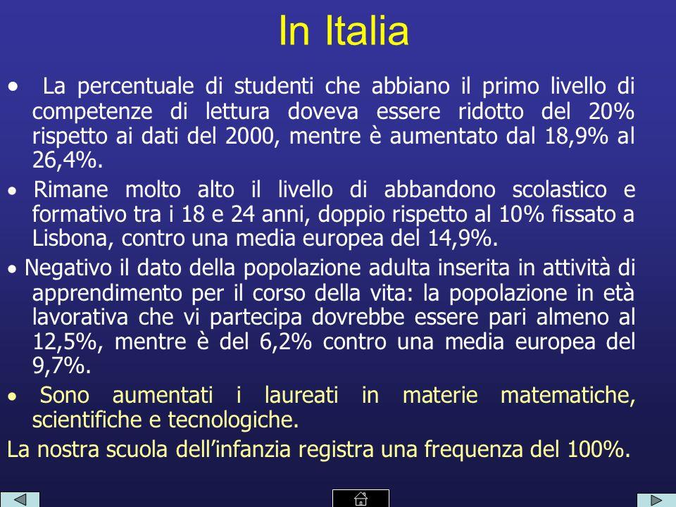 In Italia La percentuale di studenti che abbiano il primo livello di competenze di lettura doveva essere ridotto del 20% rispetto ai dati del 2000, mentre è aumentato dal 18,9% al 26,4%.
