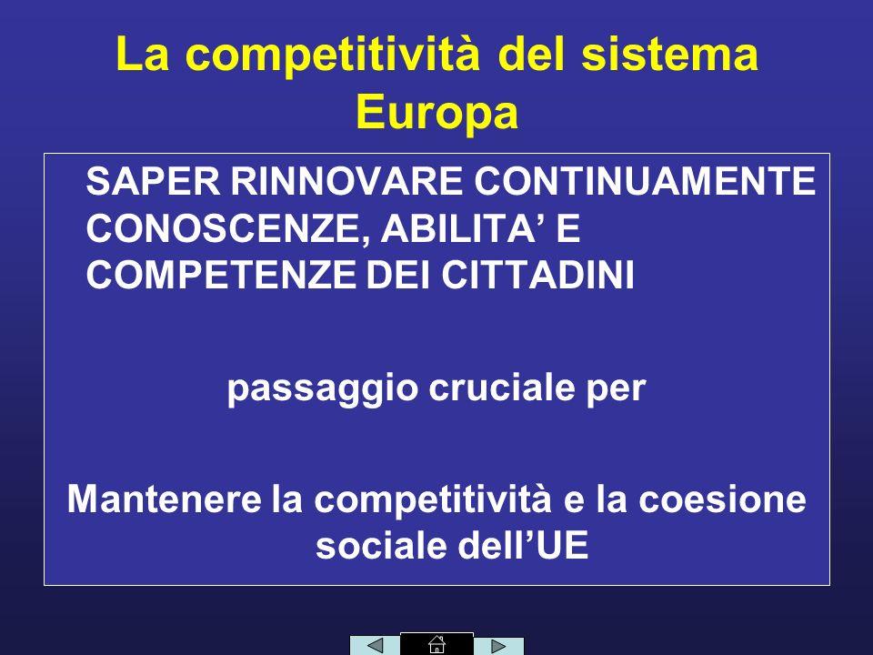La competitività del sistema Europa SAPER RINNOVARE CONTINUAMENTE CONOSCENZE, ABILITA E COMPETENZE DEI CITTADINI passaggio cruciale per Mantenere la competitività e la coesione sociale dellUE