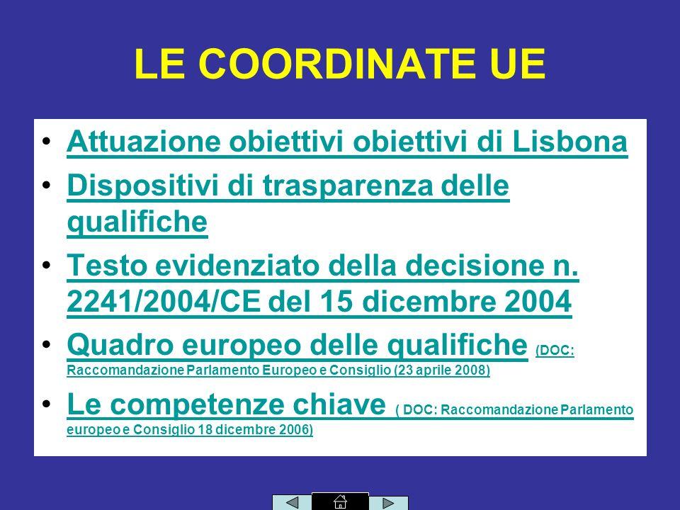 LE COORDINATE UE Attuazione obiettivi obiettivi di Lisbona Dispositivi di trasparenza delle qualificheDispositivi di trasparenza delle qualifiche Testo evidenziato della decisione n.