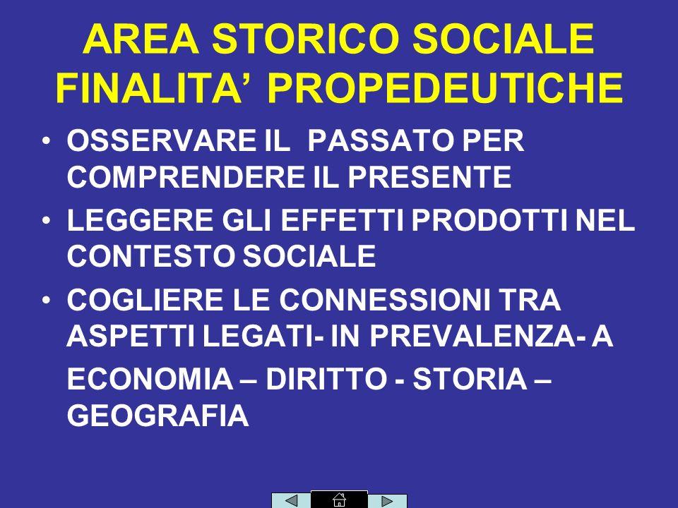 AREA STORICO SOCIALE FINALITA PROPEDEUTICHE OSSERVARE IL PASSATO PER COMPRENDERE IL PRESENTE LEGGERE GLI EFFETTI PRODOTTI NEL CONTESTO SOCIALE COGLIERE LE CONNESSIONI TRA ASPETTI LEGATI- IN PREVALENZA- A ECONOMIA – DIRITTO - STORIA – GEOGRAFIA