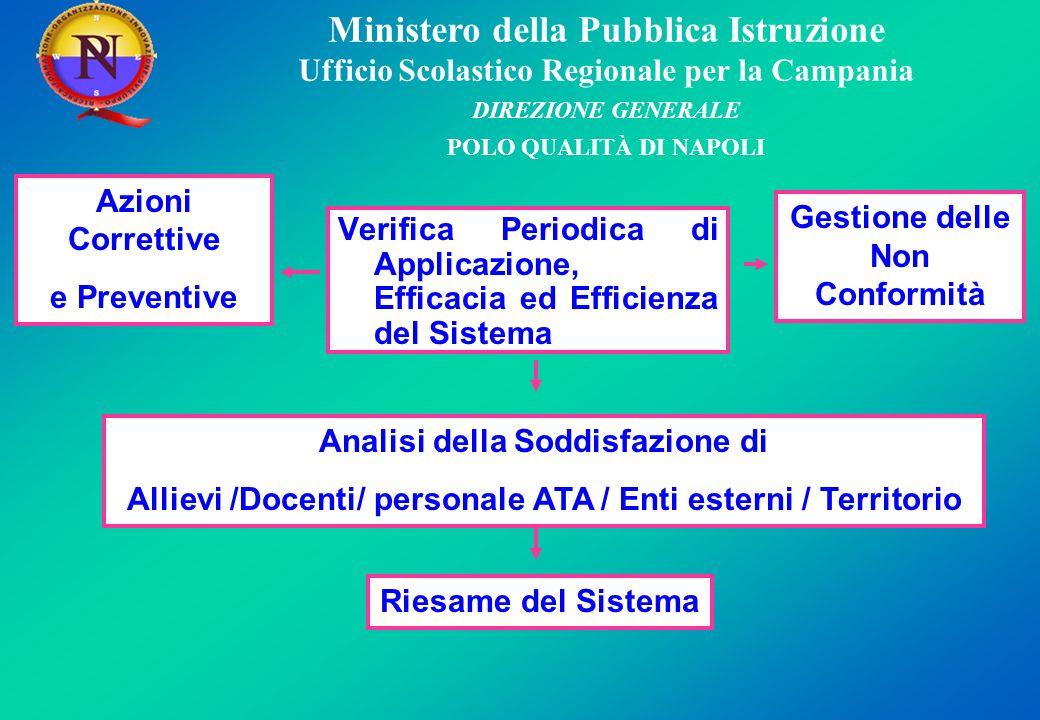 Ministero della Pubblica Istruzione Ufficio Scolastico Regionale per la Campania DIREZIONE GENERALE POLO QUALITÀ DI NAPOLI 5.
