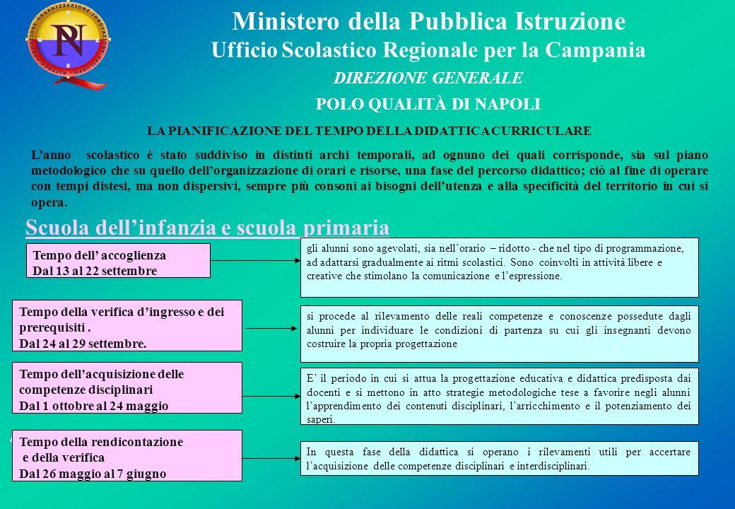 Ministero della Pubblica Istruzione Ufficio Scolastico Regionale per la Campania DIREZIONE GENERALE POLO QUALITÀ DI NAPOLI LA PIANIFICAZIONE DEL TEMPO