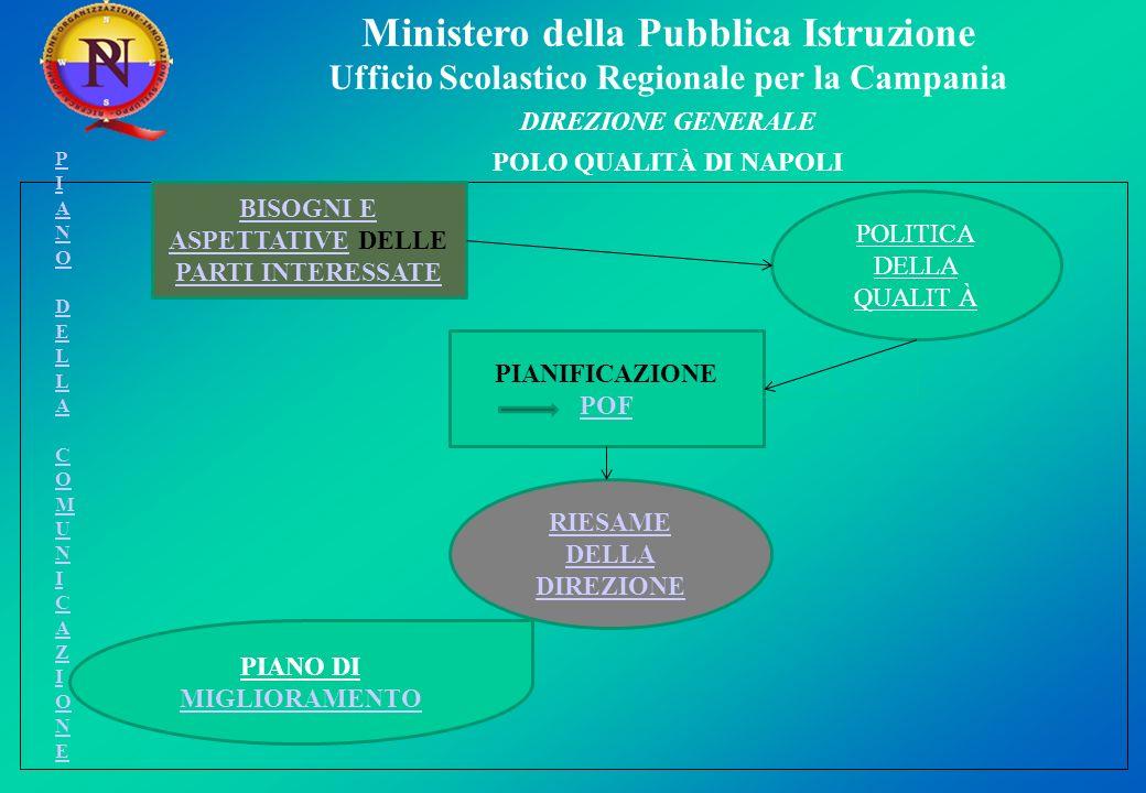 Ministero della Pubblica Istruzione Ufficio Scolastico Regionale per la Campania DIREZIONE GENERALE POLO QUALITÀ DI NAPOLI Pianificazione.