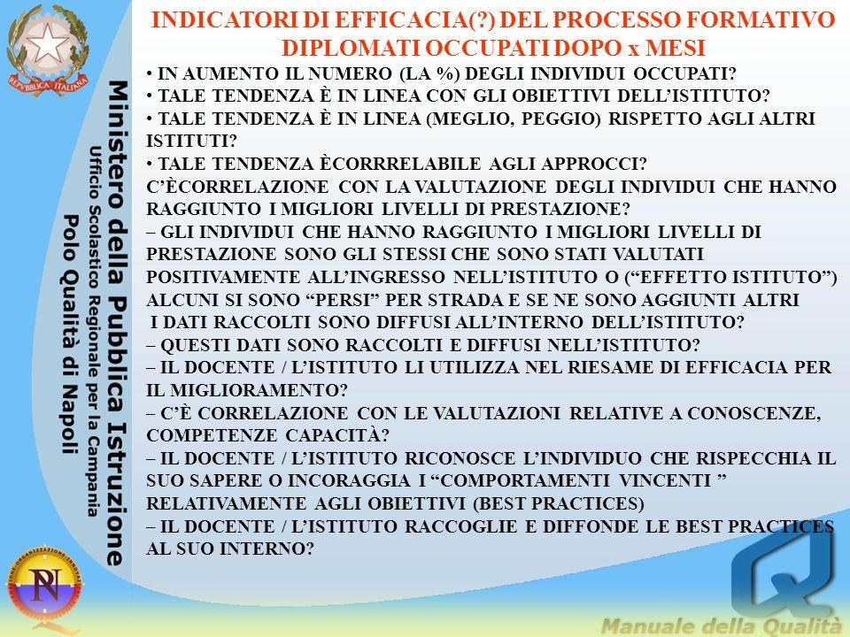 INDICATORI DI EFFICACIA(?) DEL PROCESSO FORMATIVO DIPLOMATI OCCUPATI DOPO x MESI DOVE.