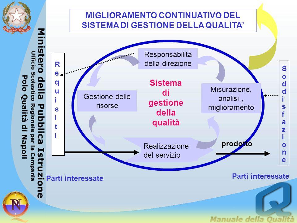 Miglioramento continuo del Sistema di Gestione per la qualità RESPONSABILITA della DIREZIONE GESTIONE RISORSE MISURAZIONE, ANALISI e MIGLIORAMENTO Realizzazi one di prodotti/ servizi INPUTOUPUT PARTIINTERESSATEPARTIINTERESSATE REQUISITIREQUISITI PARTIINTERESSATEPARTIINTERESSATE SODDISFAZIONEESODDISFAZIONEE 8.