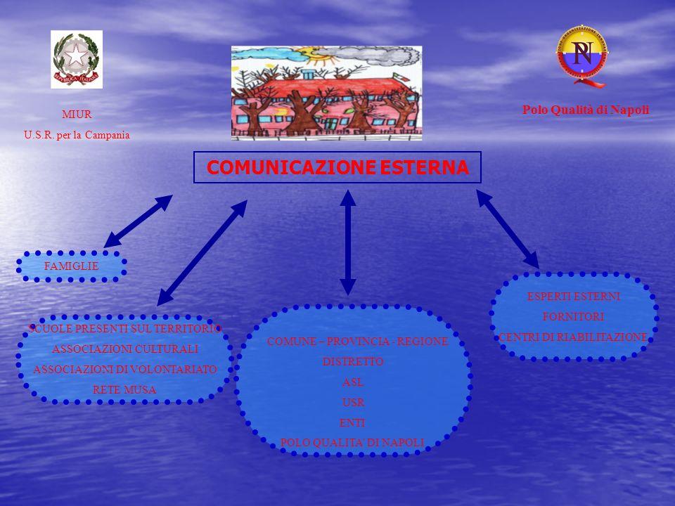 COMUNICAZIONE ESTERNA MIUR U.S.R. per la Campania Polo Qualità di Napoli ESPERTI ESTERNI FORNITORI CENTRI DI RIABILITAZIONE COMUNE – PROVINCIA - REGIO