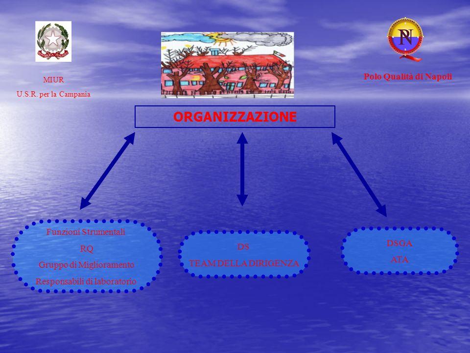 ORGANIZZAZIONE MIUR U.S.R. per la Campania Polo Qualità di Napoli DSGA ATA DS TEAM DELLA DIRIGENZA Funzioni Strumentali RQ Gruppo di Miglioramento Res