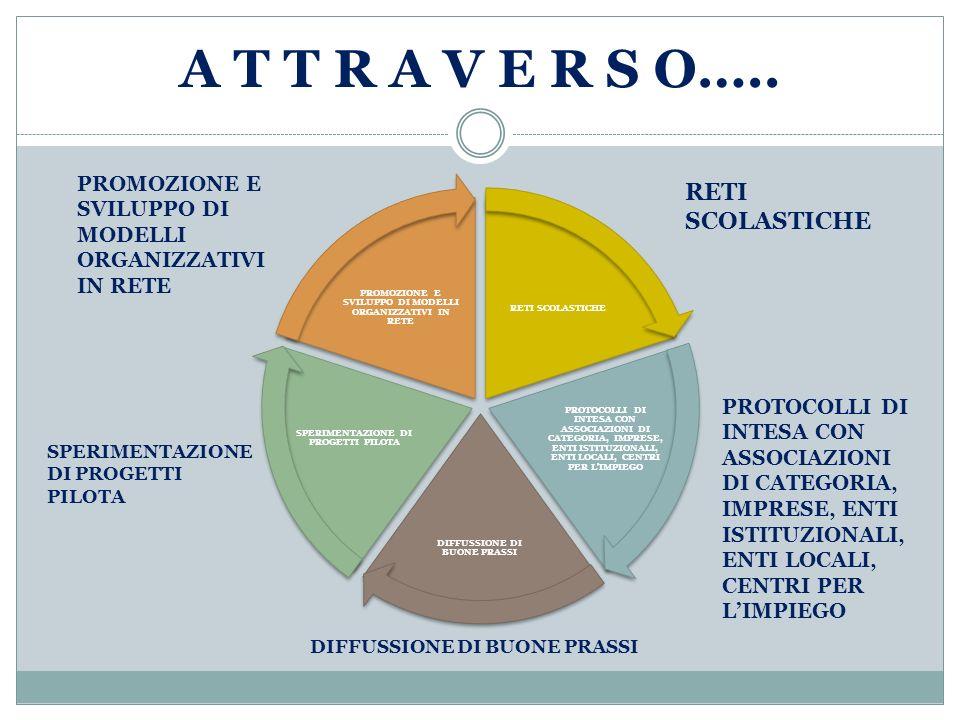FARE IMPRESA A SCUOLA IMPRESA FORMATIVA SIMULATA RETE ITALIANA IFS CENTRALI REGIONALI IFS SIMUCENTER CAMPANIA IFS