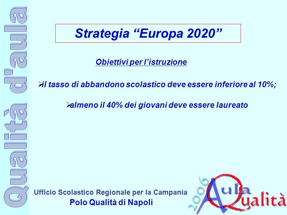 Ufficio Scolastico Regionale per la Campania Polo Qualità di Napoli Strategia Europa 2020 Obiettivi per listruzione il tasso di abbandono scolastico d