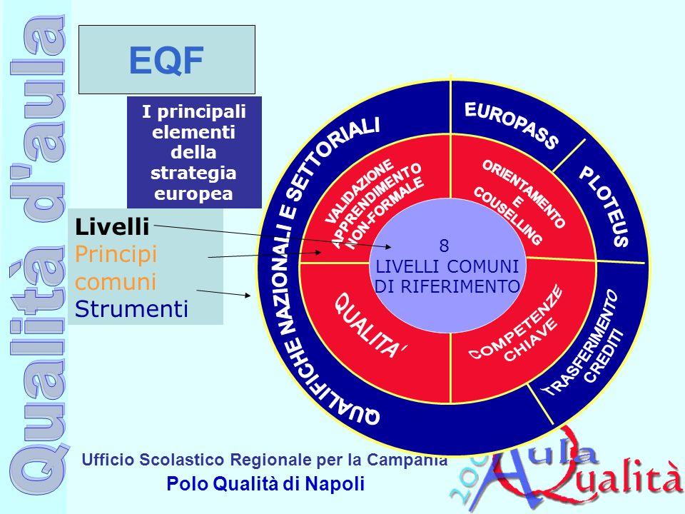 Ufficio Scolastico Regionale per la Campania Polo Qualità di Napoli I principali elementi della strategia europea 8 LIVELLI COMUNI DI RIFERIMENTO Live