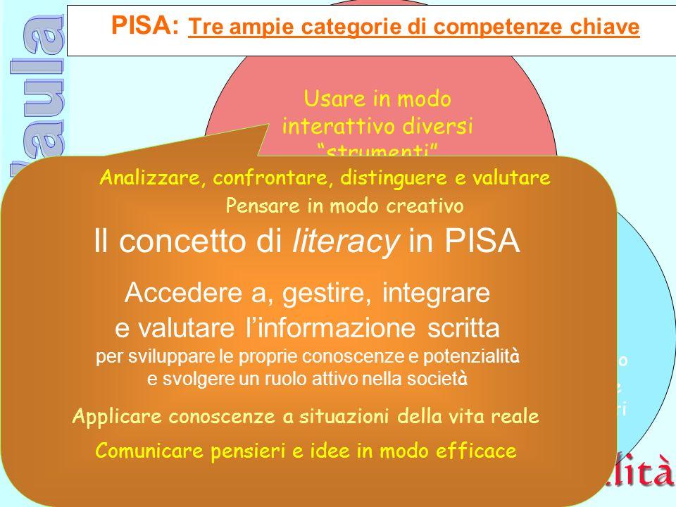 Ufficio Scolastico Regionale per la Campania Polo Qualità di Napoli PISA: Tre ampie categorie di competenze chiave Usare in modo interattivo diversi s