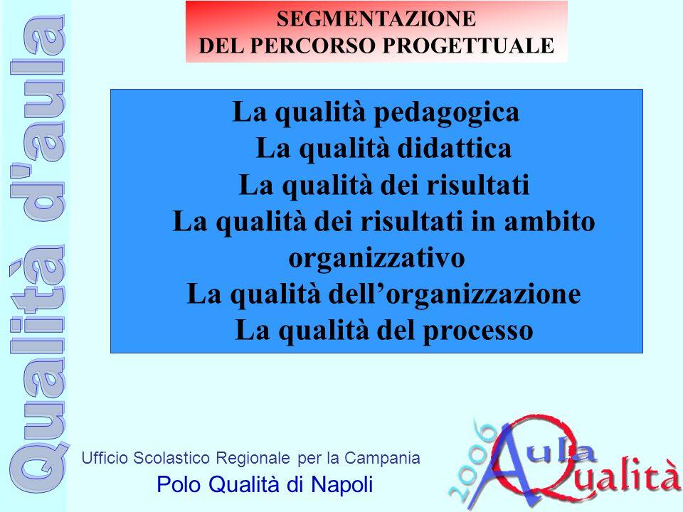 Ufficio Scolastico Regionale per la Campania Polo Qualità di Napoli La qualità pedagogica La qualità didattica La qualità dei risultati La qualità dei