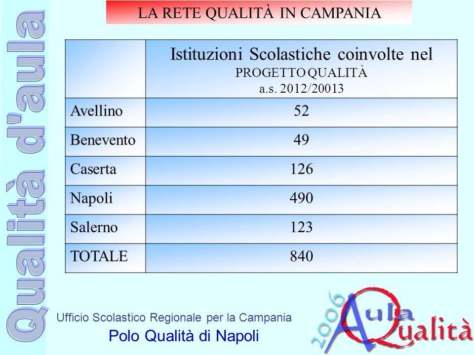 Ufficio Scolastico Regionale per la Campania Polo Qualità di Napoli LA RETE QUALITÀ IN CAMPANIA Istituzioni Scolastiche coinvolte nel PROGETTO QUALITÀ