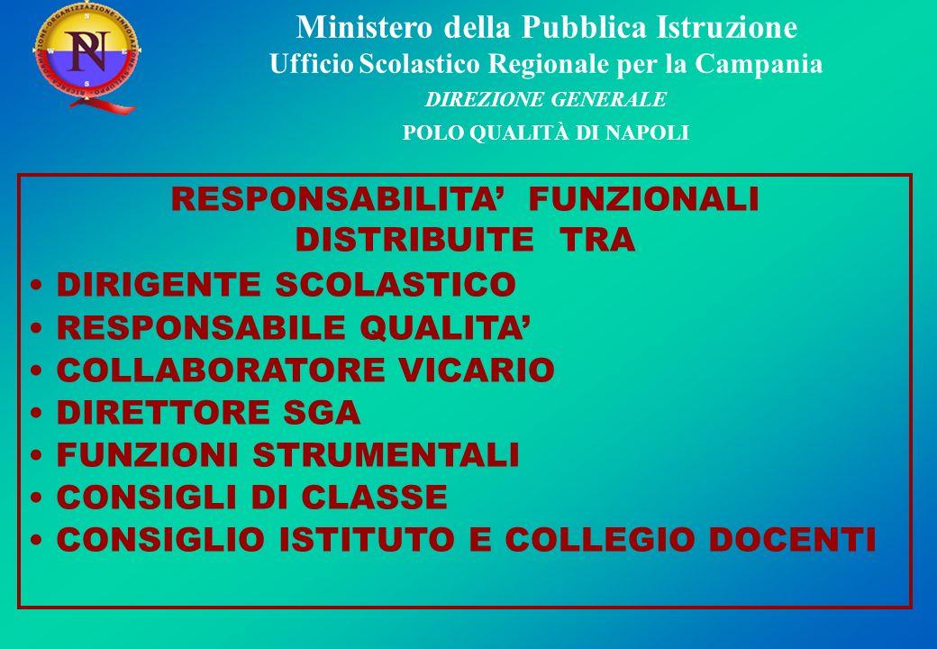 Ministero della Pubblica Istruzione Ufficio Scolastico Regionale per la Campania DIREZIONE GENERALE POLO QUALITÀ DI NAPOLI RESPONSABILITA FUNZIONALI DISTRIBUITE TRA DIRIGENTE SCOLASTICO RESPONSABILE QUALITA COLLABORATORE VICARIO DIRETTORE SGA FUNZIONI STRUMENTALI CONSIGLI DI CLASSE CONSIGLIO ISTITUTO E COLLEGIO DOCENTI