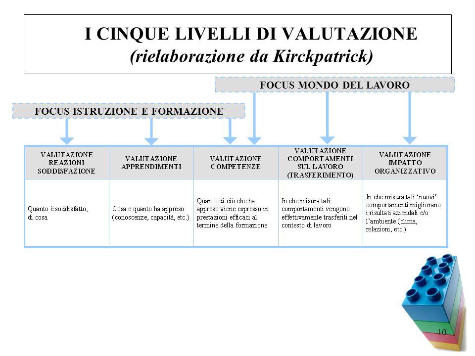 10 I CINQUE LIVELLI DI VALUTAZIONE (rielaborazione da Kirckpatrick) FOCUS MONDO DEL LAVORO FOCUS ISTRUZIONE E FORMAZIONE