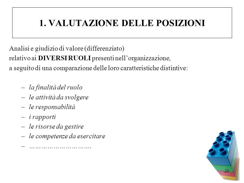 20 1. VALUTAZIONE DELLE POSIZIONI Analisi e giudizio di valore (differenziato) relativo ai DIVERSI RUOLI presenti nellorganizzazione, a seguito di una