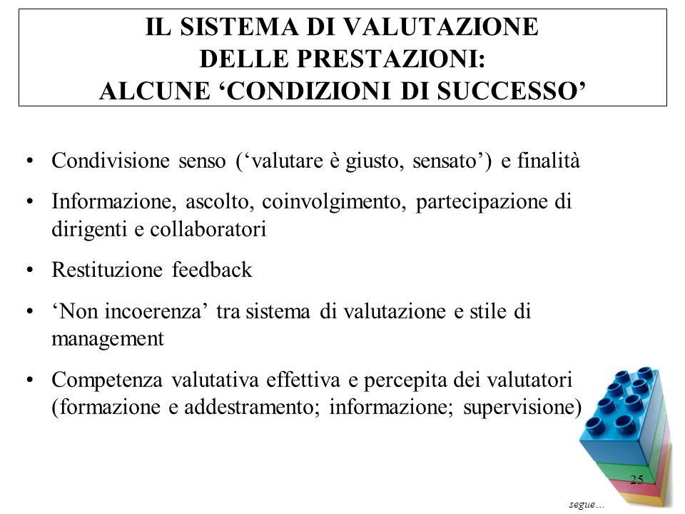 25 IL SISTEMA DI VALUTAZIONE DELLE PRESTAZIONI: ALCUNE CONDIZIONI DI SUCCESSO Condivisione senso (valutare è giusto, sensato) e finalità Informazione,