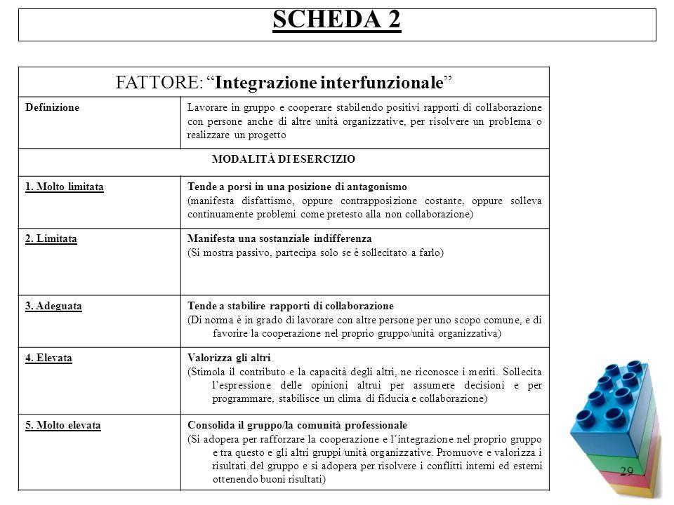29 SCHEDA 2 FATTORE: Integrazione interfunzionale DefinizioneLavorare in gruppo e cooperare stabilendo positivi rapporti di collaborazione con persone