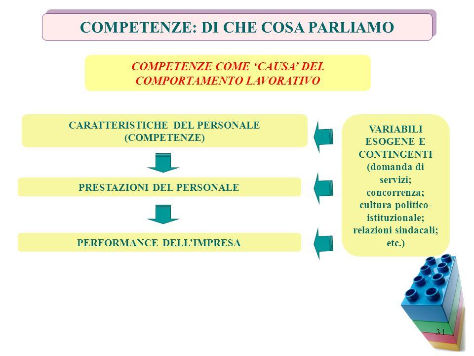 31 COMPETENZE: DI CHE COSA PARLIAMO CARATTERISTICHE DEL PERSONALE (COMPETENZE) PRESTAZIONI DEL PERSONALE PERFORMANCE DELLIMPRESA VARIABILI ESOGENE E C