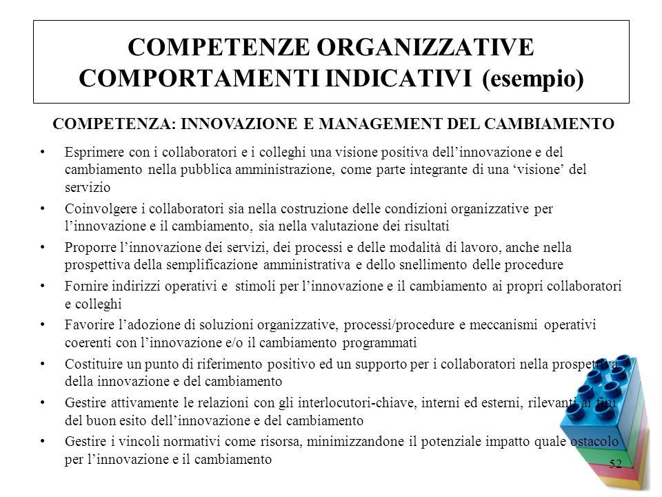 52 COMPETENZE ORGANIZZATIVE COMPORTAMENTI INDICATIVI (esempio) Esprimere con i collaboratori e i colleghi una visione positiva dellinnovazione e del c