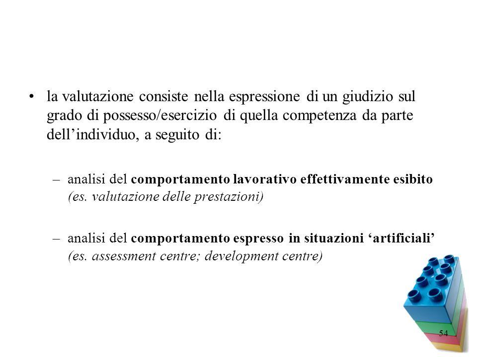 54 la valutazione consiste nella espressione di un giudizio sul grado di possesso/esercizio di quella competenza da parte dellindividuo, a seguito di: