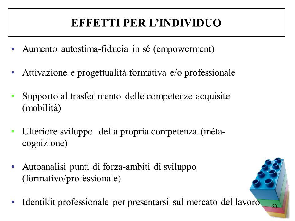 63 Aumento autostima-fiducia in sé (empowerment) Attivazione e progettualità formativa e/o professionale Supporto al trasferimento delle competenze ac