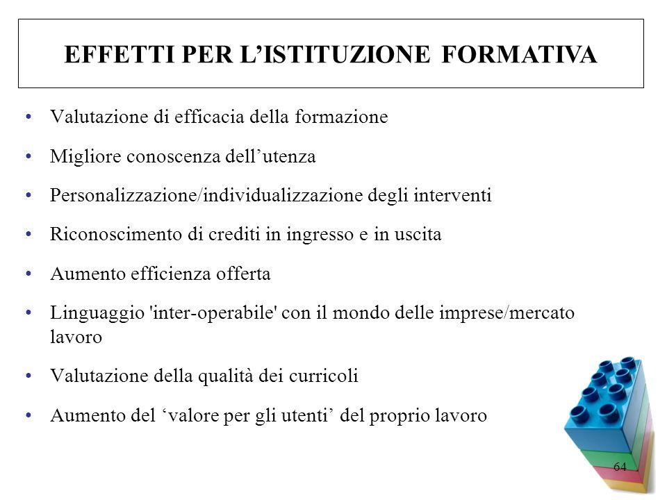 64 Valutazione di efficacia della formazione Migliore conoscenza dellutenza Personalizzazione/individualizzazione degli interventi Riconoscimento di c