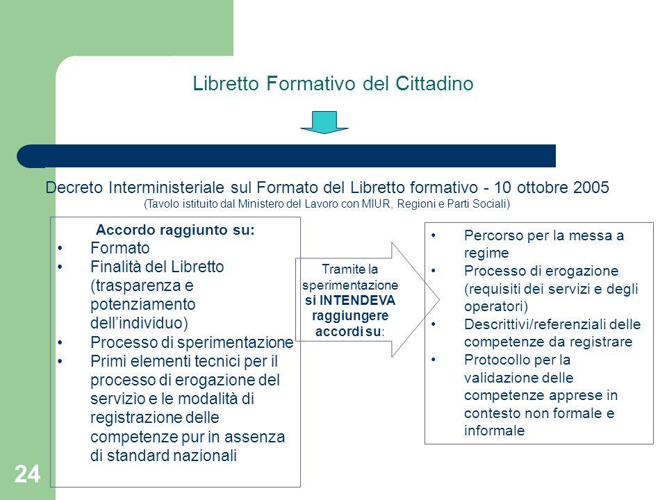 24 Libretto Formativo del Cittadino Decreto Interministeriale sul Formato del Libretto formativo - 10 ottobre 2005 (Tavolo istituito dal Ministero del