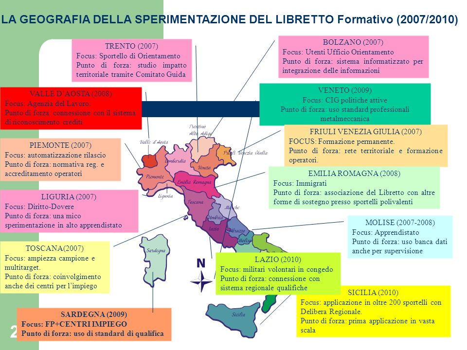 25 LA GEOGRAFIA DELLA SPERIMENTAZIONE DEL LIBRETTO Formativo (2007/2010) VALLE DAOSTA (2008) Focus: Agenzia del Lavoro. Punto di forza: connessione co