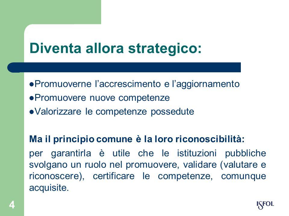 4 Diventa allora strategico: Promuoverne laccrescimento e laggiornamento Promuovere nuove competenze Valorizzare le competenze possedute Ma il princip