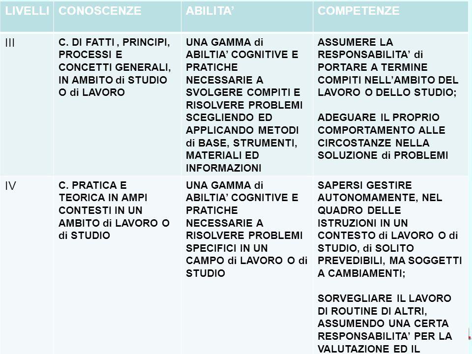 Ufficio Scolastico Regionale per la Campania Polo Qualità di Napoli LIVELLICONOSCENZEABILITACOMPETENZE III C. DI FATTI, PRINCIPI, PROCESSI E CONCETTI