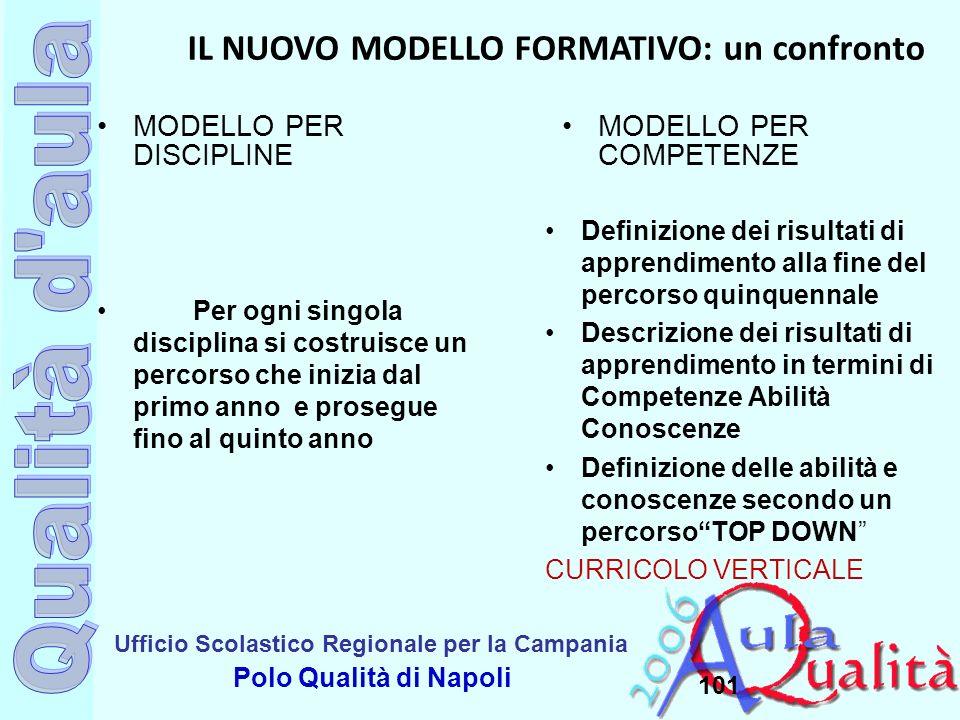 Ufficio Scolastico Regionale per la Campania Polo Qualità di Napoli 101 MODELLO PER DISCIPLINE Per ogni singola disciplina si costruisce un percorso c