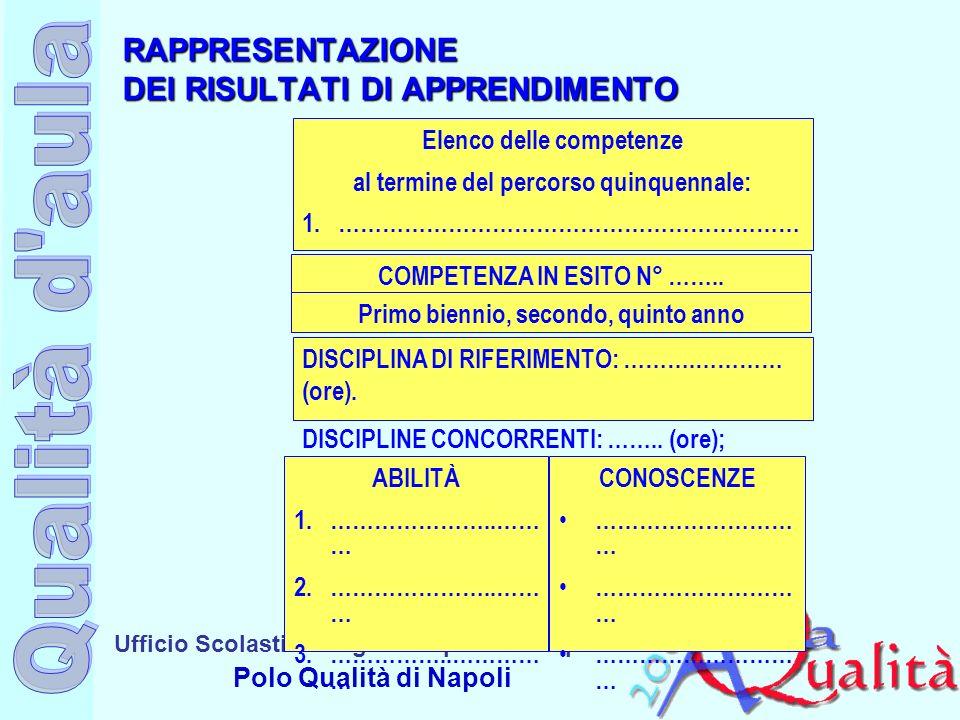 Ufficio Scolastico Regionale per la Campania Polo Qualità di Napoli RAPPRESENTAZIONE DEI RISULTATI DI APPRENDIMENTO Elenco delle competenze al termine